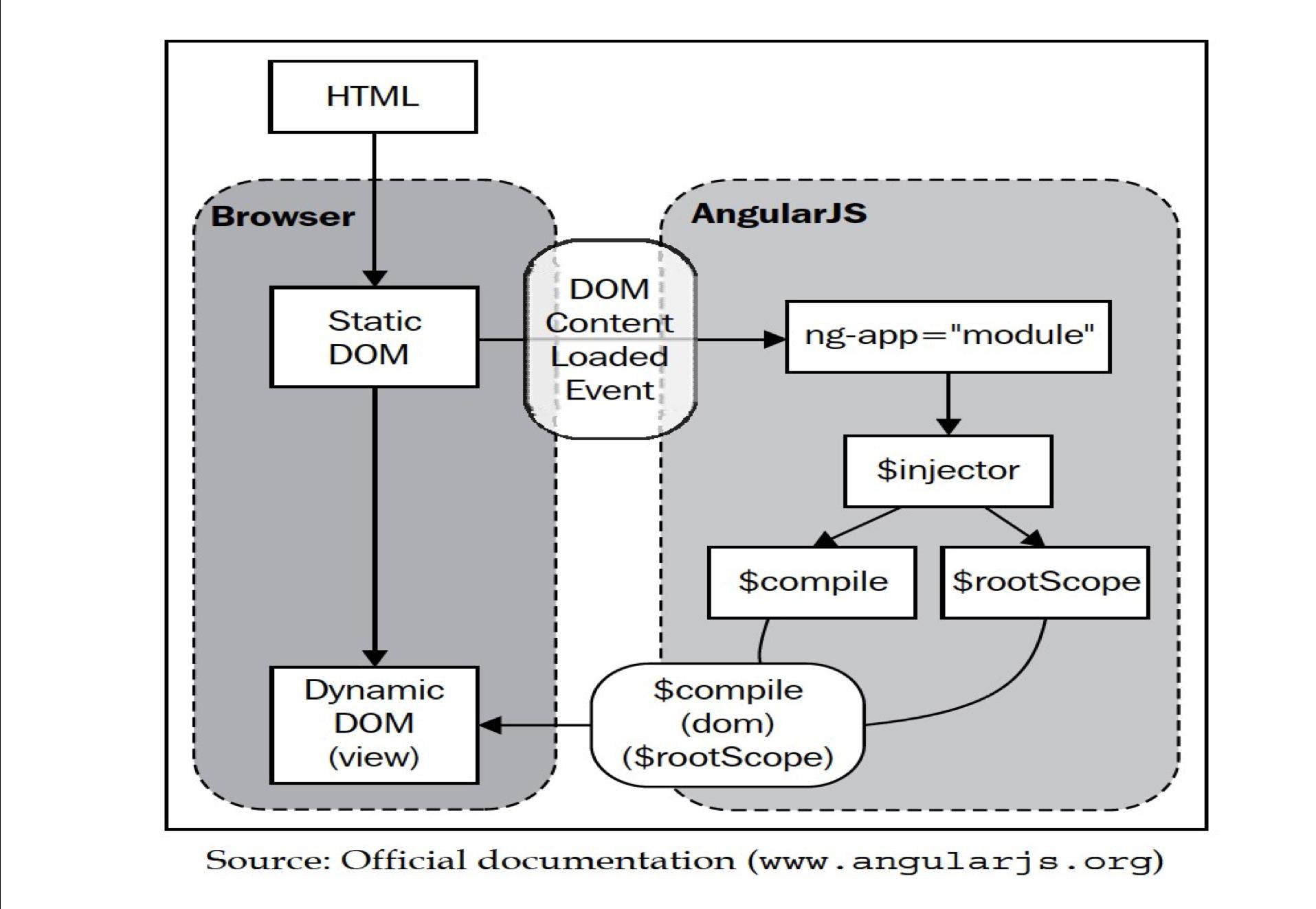 Understanding Angular JS Concepts - Basics Behind